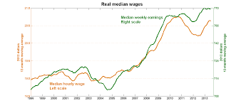i bet you didn t know canadian wages increased during the the immediate effect of the recession was to sharply increase real wages which goes a long way in explaining why employment growth has been so slow over