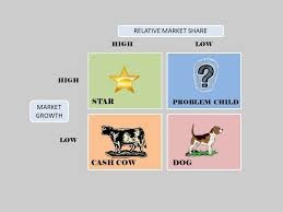 Marketing Theories - BCG Matrix