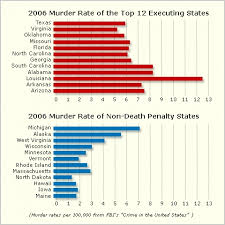 global capital punishment  the pros and cons of the death penalty    so this would indicate that deterrence doesn    t work  but we can only be sure of this when the death penalty will no longer be applied for many years to come