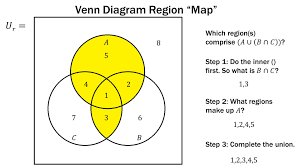 finite math  venn diagram region method   youtubefinite math  venn diagram region method