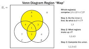 finite math  venn diagram region method   youtubefinite math  venn diagram region method