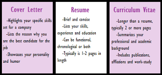 difference between resume and cv  cover letter definitionresume vs cv