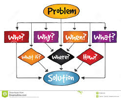 decision making flow chart process stock illustration image problem solution flow chart basic questions stock photo