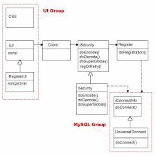 oop registration login   i  secure  amp  verify   php design patternsfigure   class diagram of registration project
