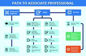 how to certify bcpe diagram flow professional diagram flow associate