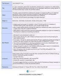 educate asthma overview concept a 1 year comparison of a stable dosing regimen of salmeterol fluticasone propionate an adjustable maintenance dosing regimen of
