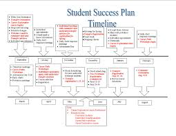 student success plan at risk student advisement plans and other services additional resources developed initially for the at risk groups identified by the university were