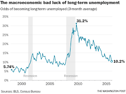 why getting stuck out a job is mostly a matter of bad luck i know it sounds crazy when interest rates are barely positive but the problem right now is that the fed is too eager to hike rates it s stuck in a loop