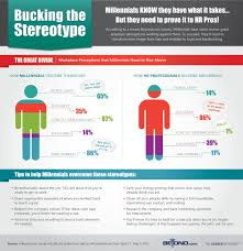 infographic shows what hr pros think of news beyond com infographic shows what hr pros think of millennials