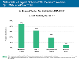 millennial work values 112 millennials largest cohort of on demand workers 1 2mm or 44% of total source mbo partners and emergent research independent w orkers and the