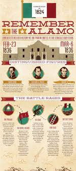 best images about texas history texas rangers remember the alamo infographic