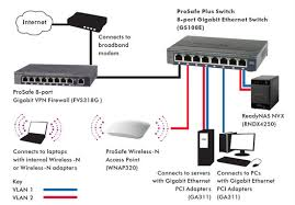 best images of ethernet switch router diagram   two router home    ethernet switch diagram