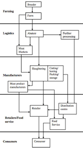 meat here  hunting for data about the food supply chain    meat supply chain diagram