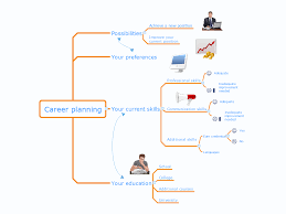 swot analysis career planning competitor analysis current use the powerful tools of mindmap software to easy design career planning mind map