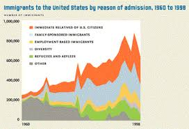 immigration reform and control act of  essay
