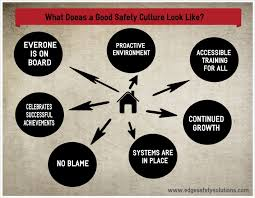 safety culture edge safety solutions your virtual online safety this poster highlights the characteristics of a work place that has a positive safety culture post this to remind you what your work place should be like