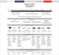 comparison tables for products services and features williams sonoma com williams sonoma does a good job categorizing pans for this static comparison table unfortunately the horizontal row headers are
