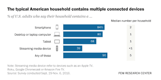 A third of U.S. <b>households</b> have three or more smartphones | Pew ...