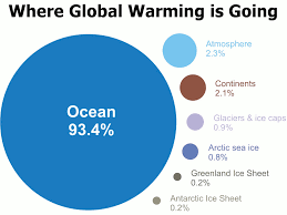 most scientists agree humans are causing global climate change skepticalscience com global warming is