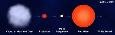 Image result for main sequence star clip art