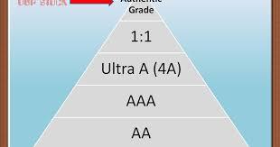 How to categories <b>Grade</b> of <b>Replica</b> designer Handbag