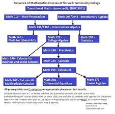mathematics welcome to ncc programs