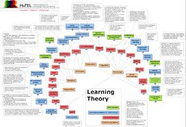 17 best images about theories the social 17 best images about theories the social ecological systems theory and developmental psychology