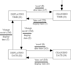 the test management guide   testing and test measurement   state    figure b  std for manage display changes  test cases are initially derived from the state transition diagram