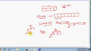Image result for Data Structure  , C Programing