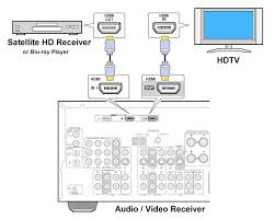 how to hookup setup surround sound on a dish satellite system how to connect cables