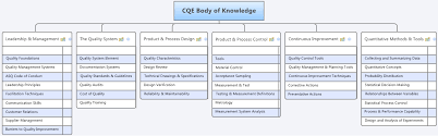 flow charts for the certified quality engineera top down flowchart of the cqe body of knowledge