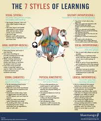 best images about learning styles medical 17 best images about learning styles medical students personal trainer and learning styles