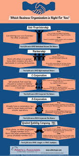 forms of business organization types of business organizations infographic