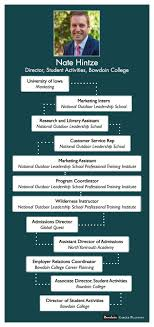 mapping the careers of bowdoin staff faculty alumni bowdoin news career planning website student life website