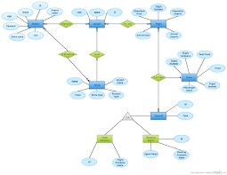 airport erd   entity relationship diagram    creately