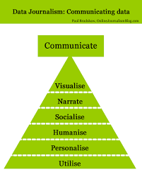 6 ways of communicating data journalism (The inverted pyramid of ...