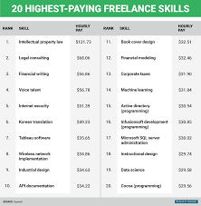 highest paying jobs you can do from home business insider highest paying lance skills 1