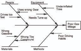 why root cause analysis is the foundation of corrective actionroot cause analysis  figure   fishbone diagram