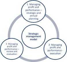 failte ireland   get your strategy right   improve your planning    diagram illustrates the principles of the strategic management model