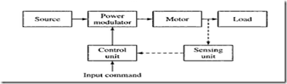 advantages of electric drive   kullabs comblock diagram of electric drive