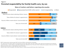 data note balancing on shaky ground women work and family figure 1 parental responsibility for family health care by sex