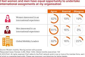 international women s day promoting international career equal opportunities v2