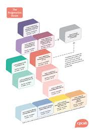 qualifications cpcab view our qualifications progression route