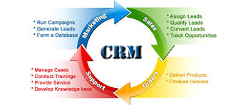 Image result for microsoft crm