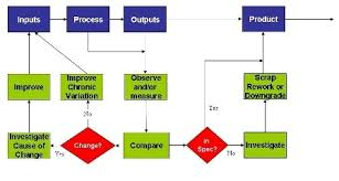 input output process diagram photo album   diagramscollection input output process diagram pictures diagrams
