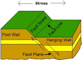 simple earthquake diagram^  the diagram shows how faulting occurs on the plate movements