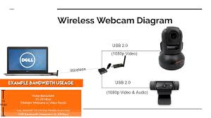 wireless webcam archives usb2air make a usb webcam wireless