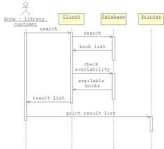 tddb  software engineeringan example of a sequence diagram