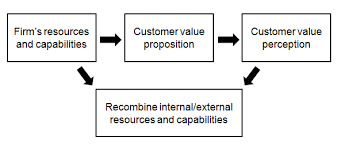 Customer satisfaction   Wikipedia Figure    Hierarchical value map for fresh    sh  from Nielsen et al
