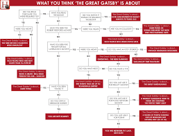 the great gatsby explained by crash course and john green part  the great gatsby characterization chart what you think the great gatsby is about